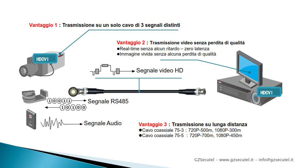 tecnologia-dahua-hdcvi-vantaggi-2